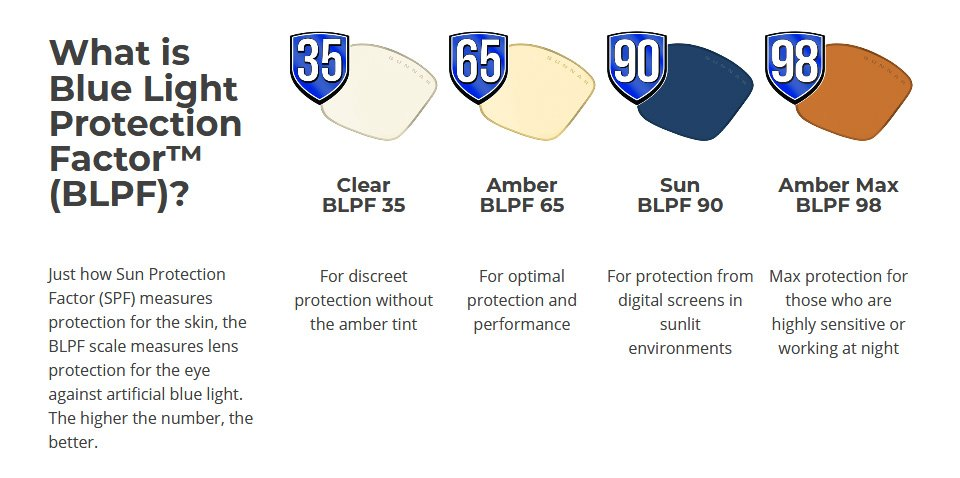 Gunnar Razer FPS Onyx Amber Indoor Digital Eyewear features