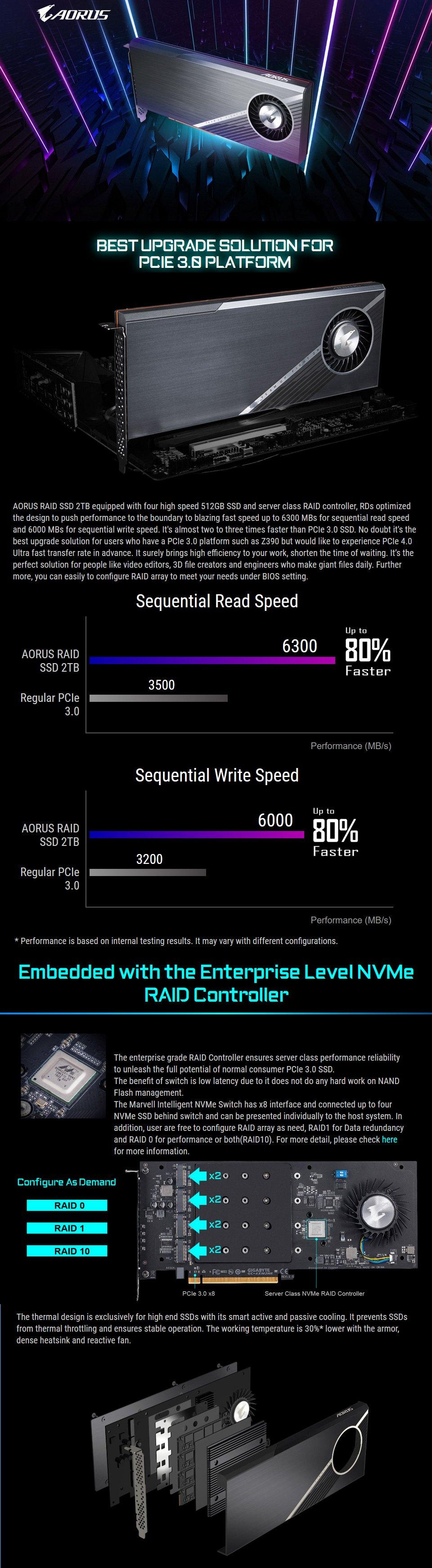 Gigabyte AORUS PCIe Raid SSD 2TB (4x512GB NVMe) features