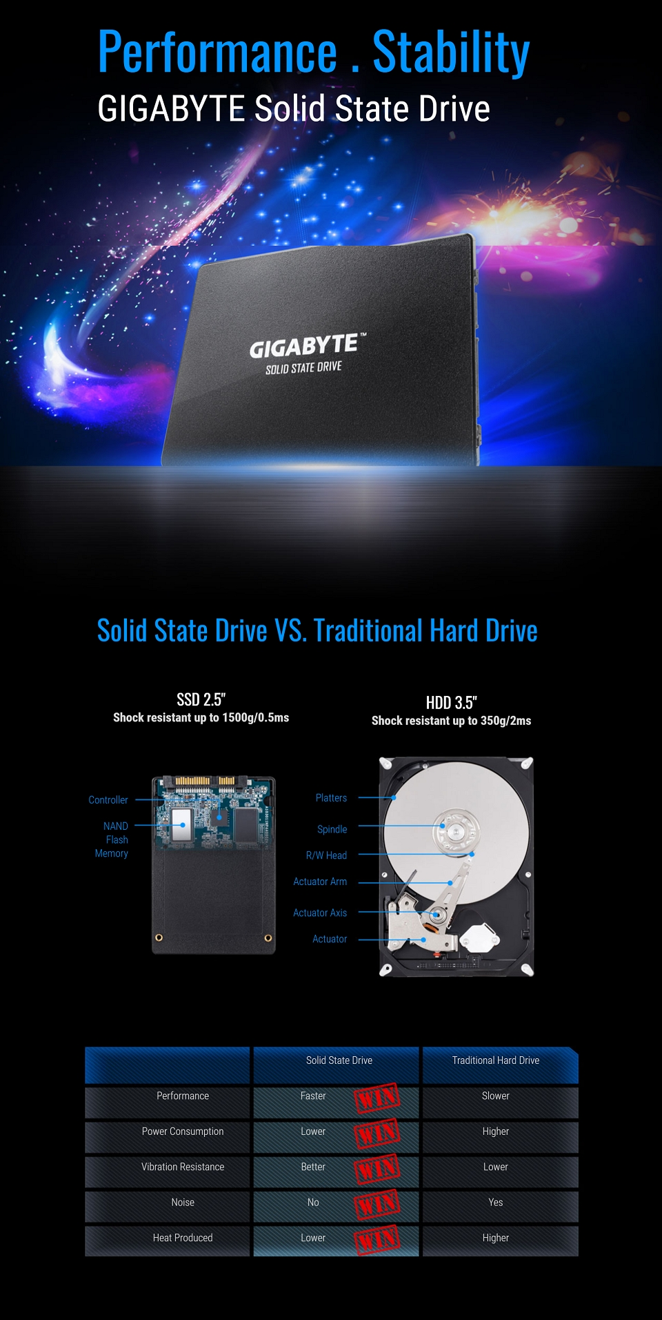 Gigabyte SATA 2.5in SSD 120GB features