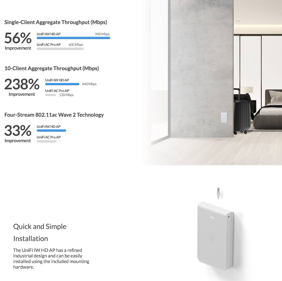 Ubiquiti UniFi AP In Wall HD Access Point features 2